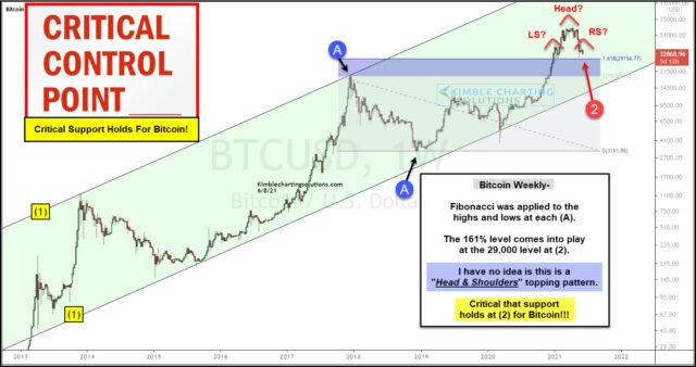 Bitcoin Long-Term Weekly Chart.