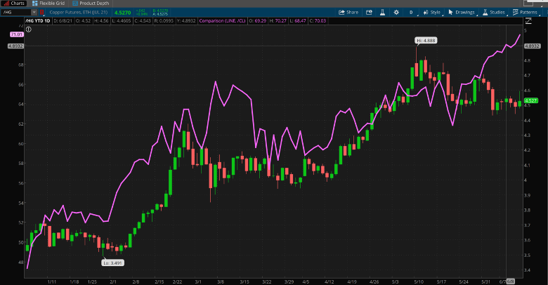 Crude Oil And Copper Combined Daily Chart.