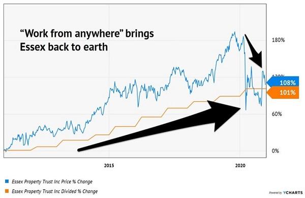 ESS Price Dividend Chart