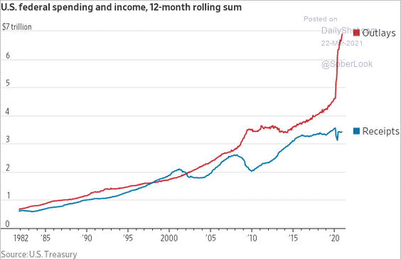 U.S Federal Spending And Income