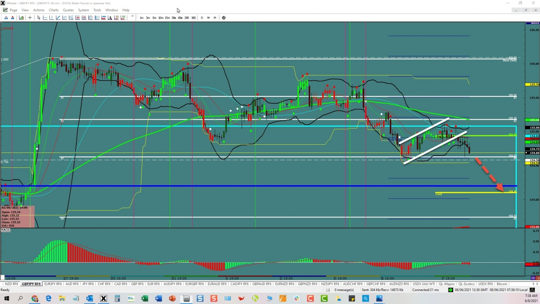 GBP/JPY: Bear Flag Breakout | Investing.com