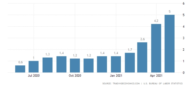 Annual Inflation In The U.S. Accelerates