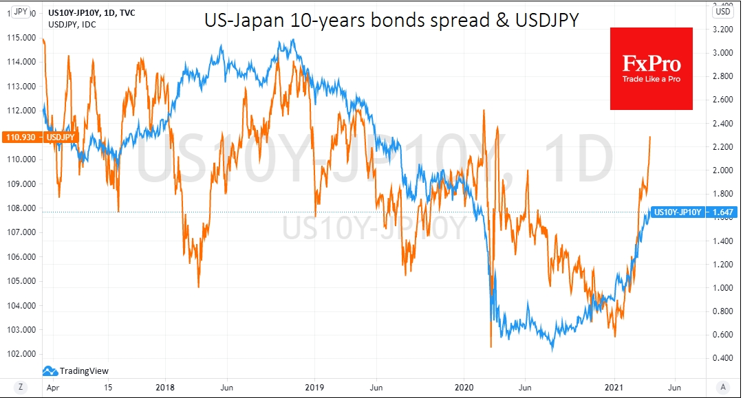USDJPY was mainly rallied followed by yields spread widening