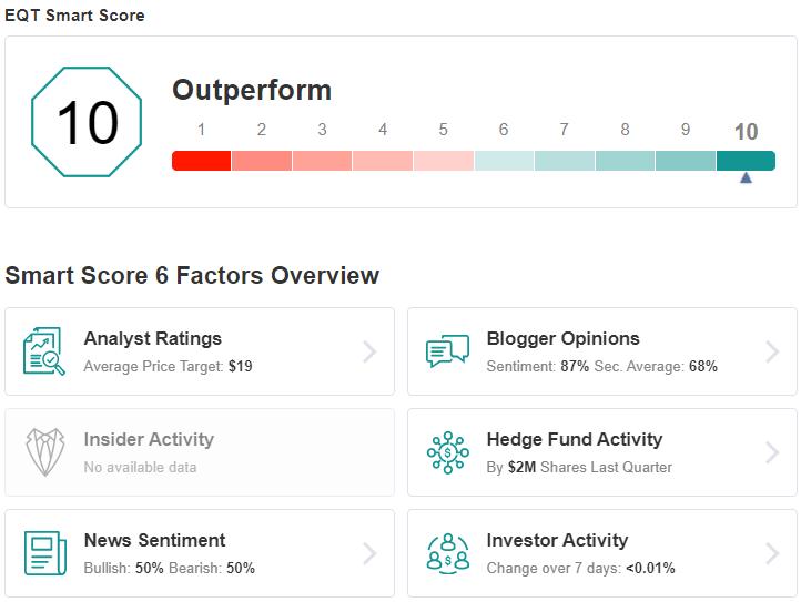 EQT Smart Score