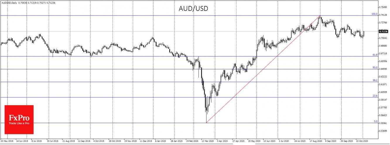 AUDUSD erased some recent gains but risks for bigger correction