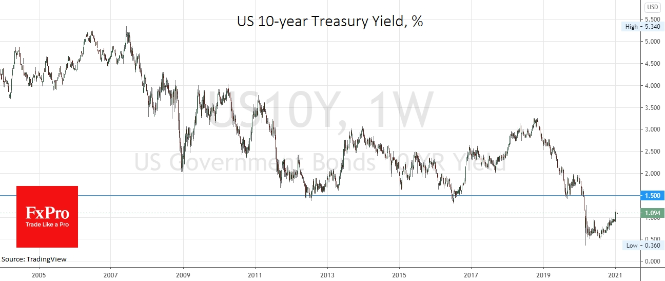 Confidence in the economic recovery has caused US Treasury bonds yields to rise