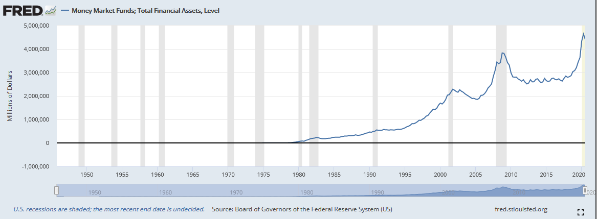 Money Market Funds, Total Financial Assets