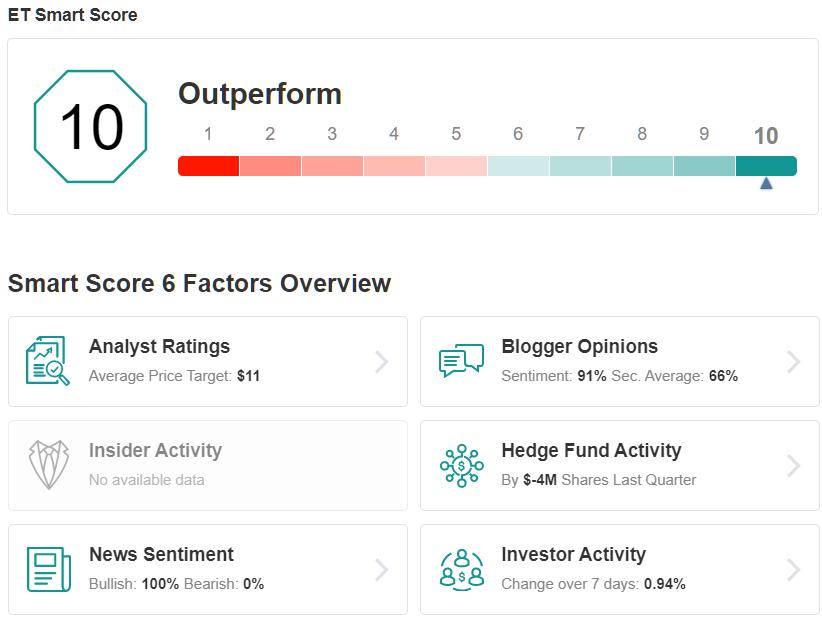 ET Smart Score