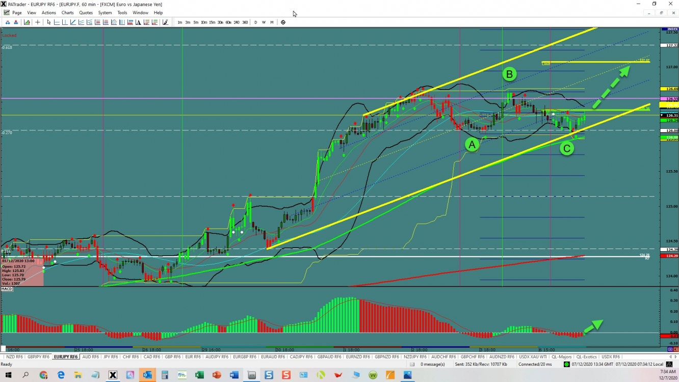 EURJPY Channel continuation
