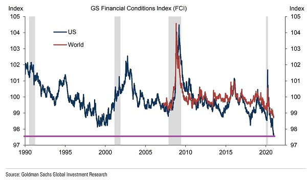 GS Financial Conditions Index Chart
