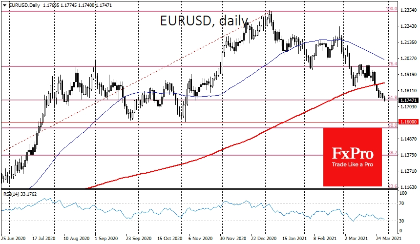 EURUSD continuing its descent