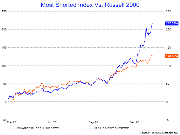 Most Shorted Index V Russell 2000