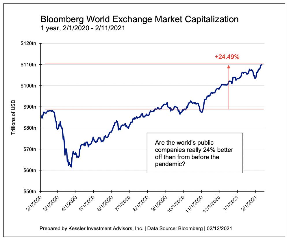Bloomberg World Exchange Market Cap