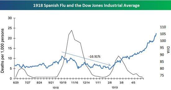 1918 Spanish Flu And DJIA Chart