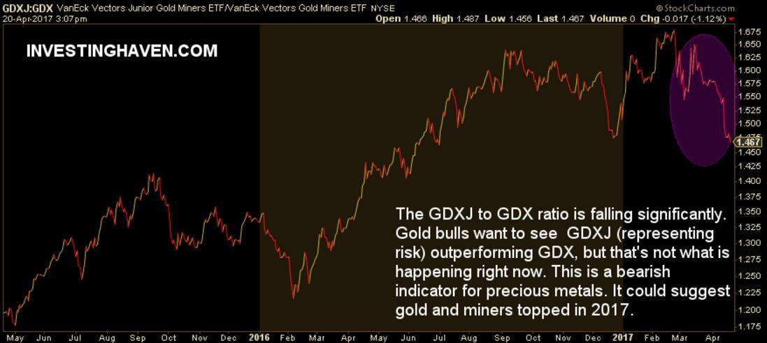 Gold Miners Bullish Signal 2017
