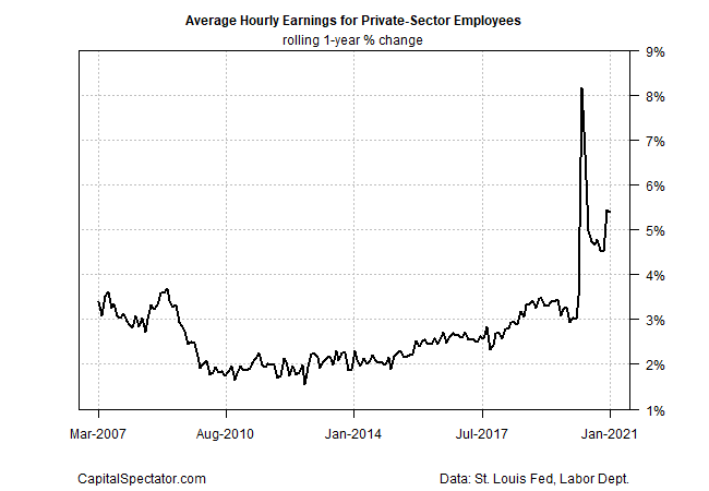 Average Wages Chart