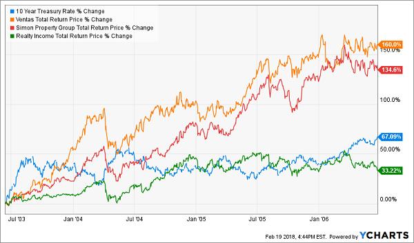 Dividend Growth Drives Big Returns