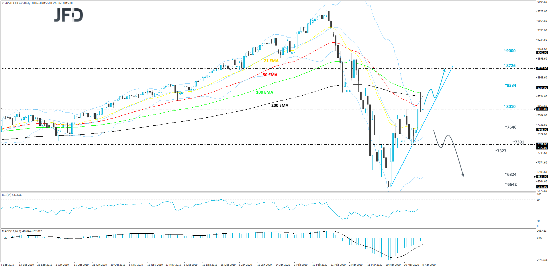 Nasdaq 100 cash index daily chart technical analysis