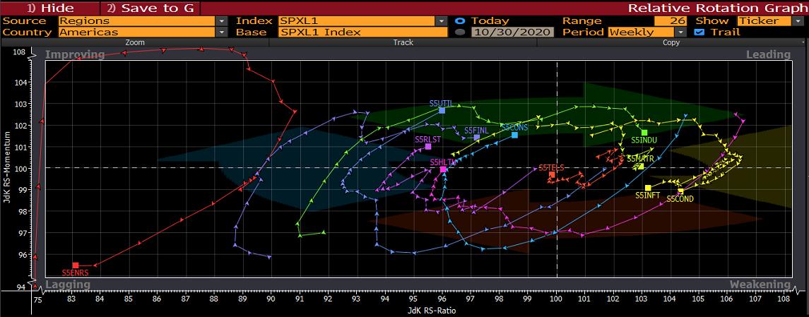 SPXL Index Chart