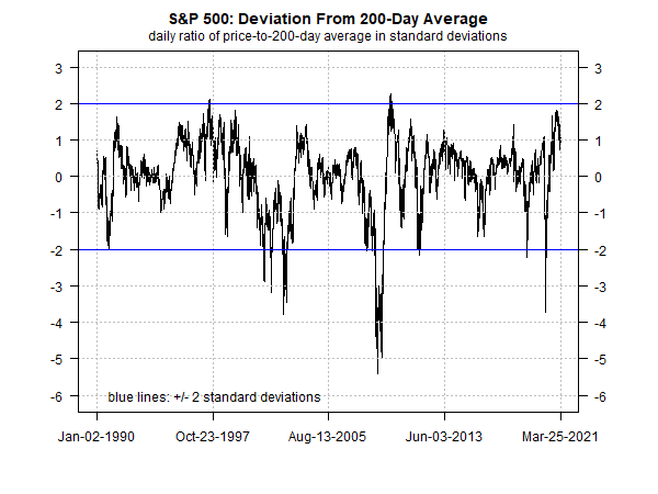 S&P 500 Deviation From 200-Day Average Chart