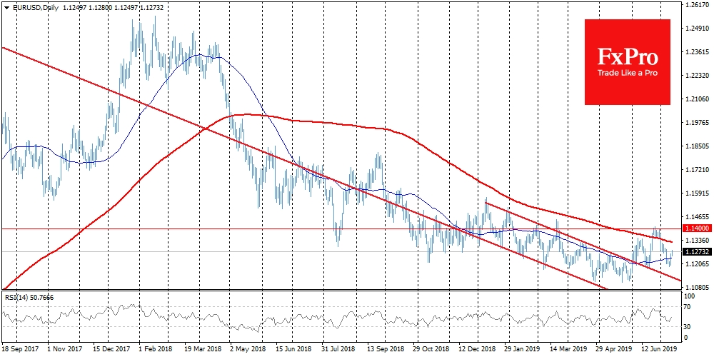 EURUSD turned to growth from levels near 1.1200 and at the time of writing it rose to 1.1280