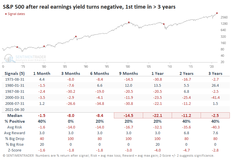 S&P 500 After Real Earnings Yield