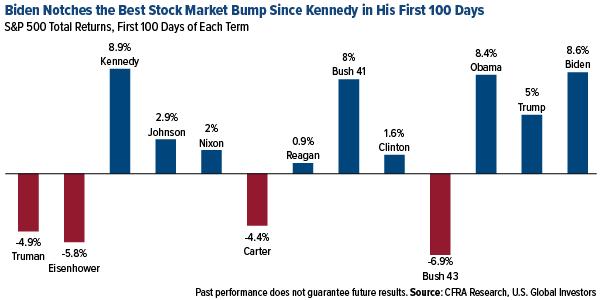 Biden has best stock market bump in first 100 days since Kennedy