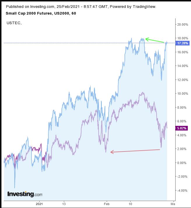 Russell V NASDAQ 100 Hourly