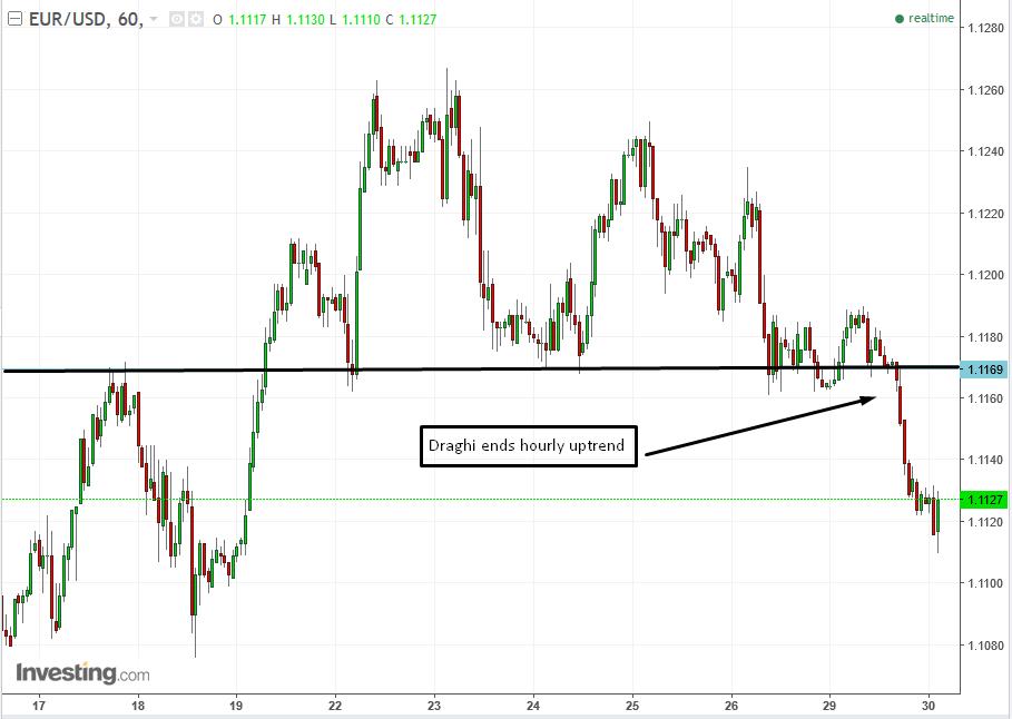EUR/USD 60-min Chart