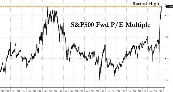 S&P 500 Forward P/E Ratio Chart
