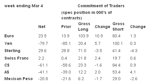Commitment of Traders, Week Ending March 4