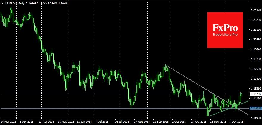 EURUSD climbs on worries about dollar