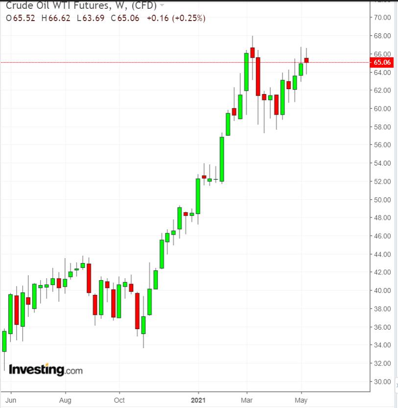 WTI Crude Oil 1yr Chart