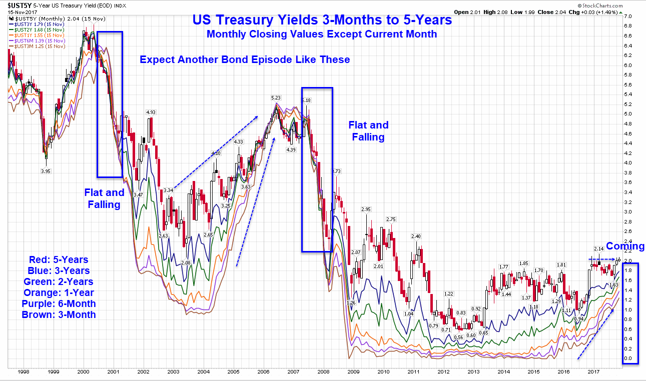 US Treasury Yields: 3-Month Vs. 5-Year Monthly