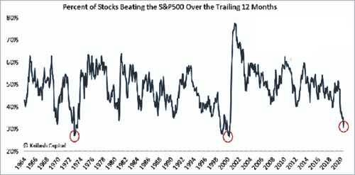 Percent of Stocks Beating The S&P 500 In Trailing 12 Months
