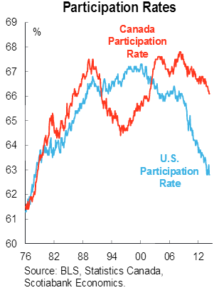 US and Canadian Labor Force Participation Rates