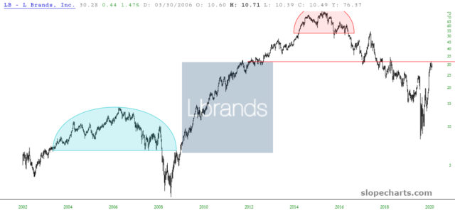 L Brands 20-Year Chart.