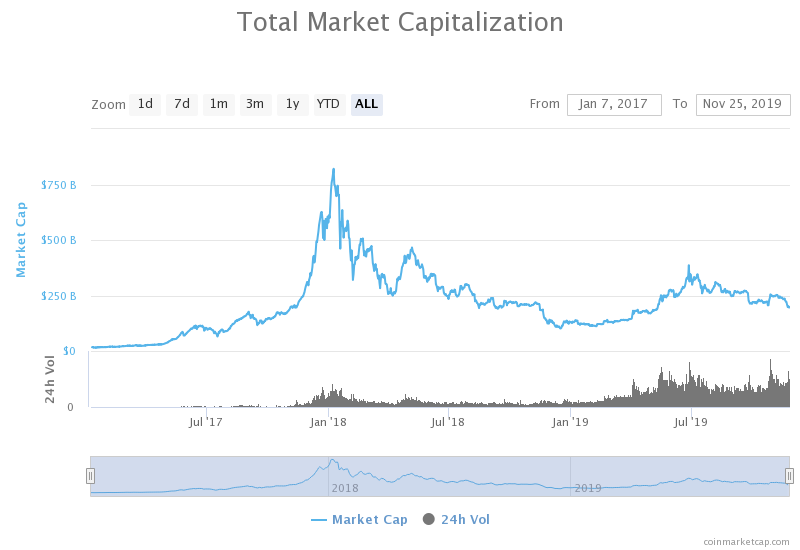 total market capitalization crypto