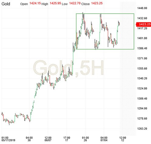 Gold 5-Hour Chart