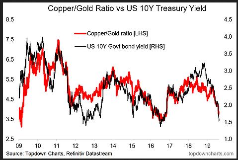Copper/Gold Ratio vs US 10Y Treasury Yield