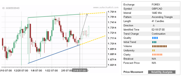 GBP/CAD 41 Candles