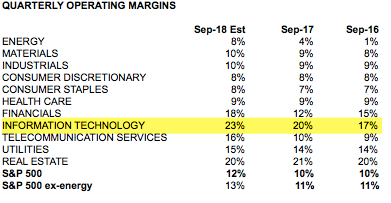 Quarterly Operating Margins by Sector