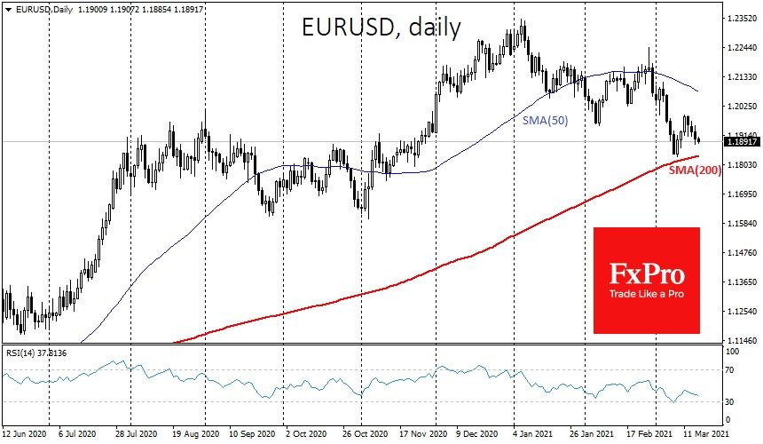 EUR/USD retreat closer to SMA (200)