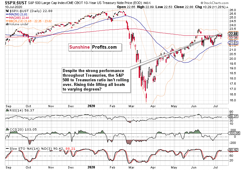 SPX-UST Daily Chart