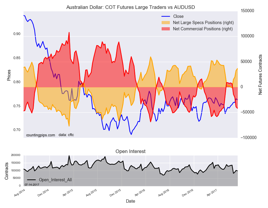 Australian Dollar: COT Futures Large Traders Vs AUD/USD