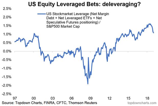 U.S. Stockmarket Leverage