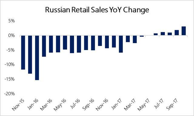 Russian Retail Sales YoY Change