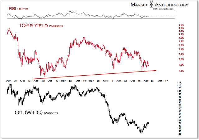 Figure 6: 10-Year Yield vs Oil Weekly Chart