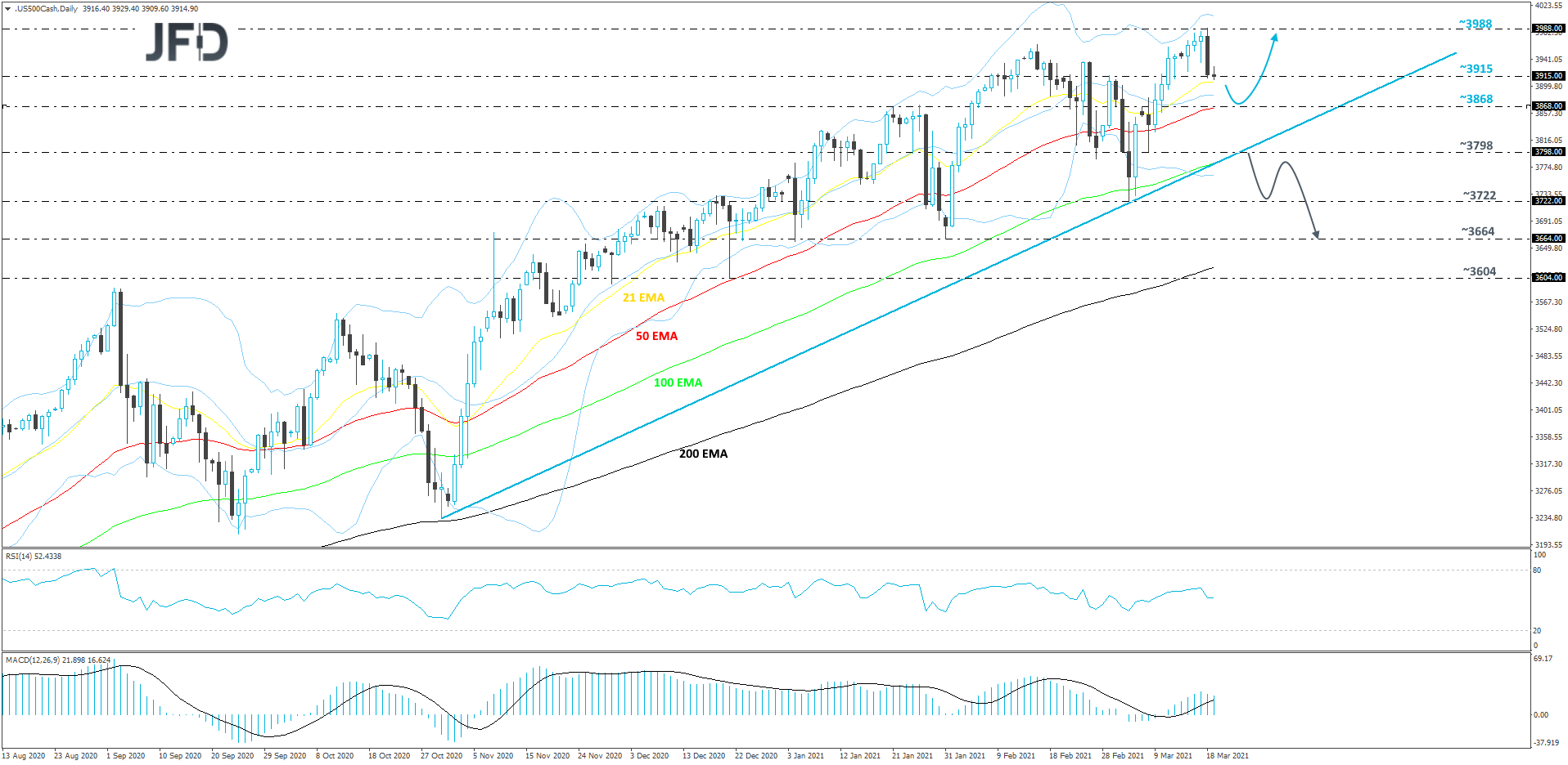 S&P 500 daily chart technical analysis