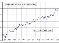 Northern Trust Corporation  (NASDAQ:NTRS) Seasonal Chart